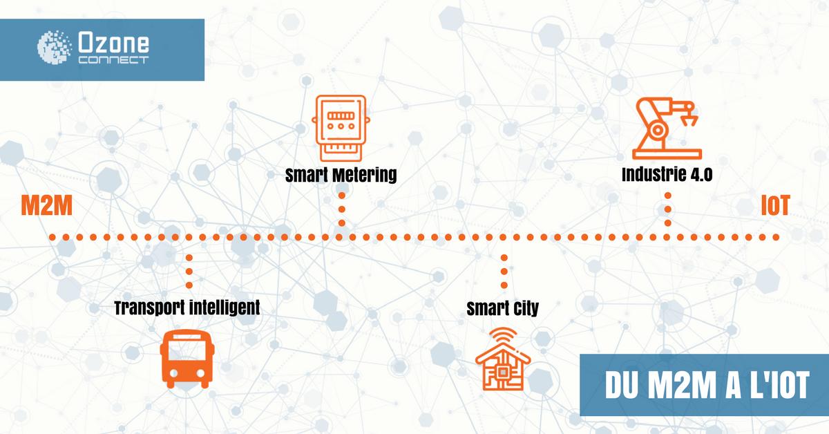 Tunisie: Du M2M à L'IoT