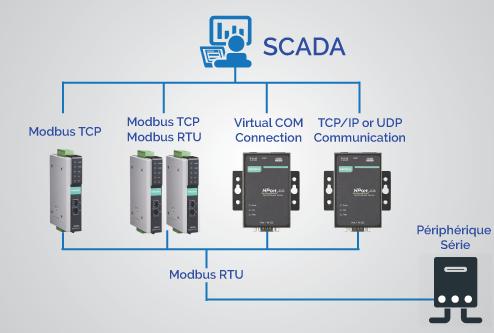 4 options pour connecter des périphériques série Modbus RTU à un réseau Ethernet,