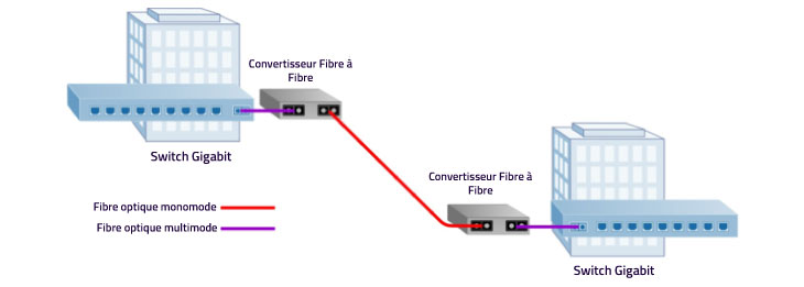 Convertisseur-de-média-fibre-optique-Multimode-à-Monomode