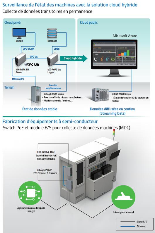 Module E-S pour le Smart factory