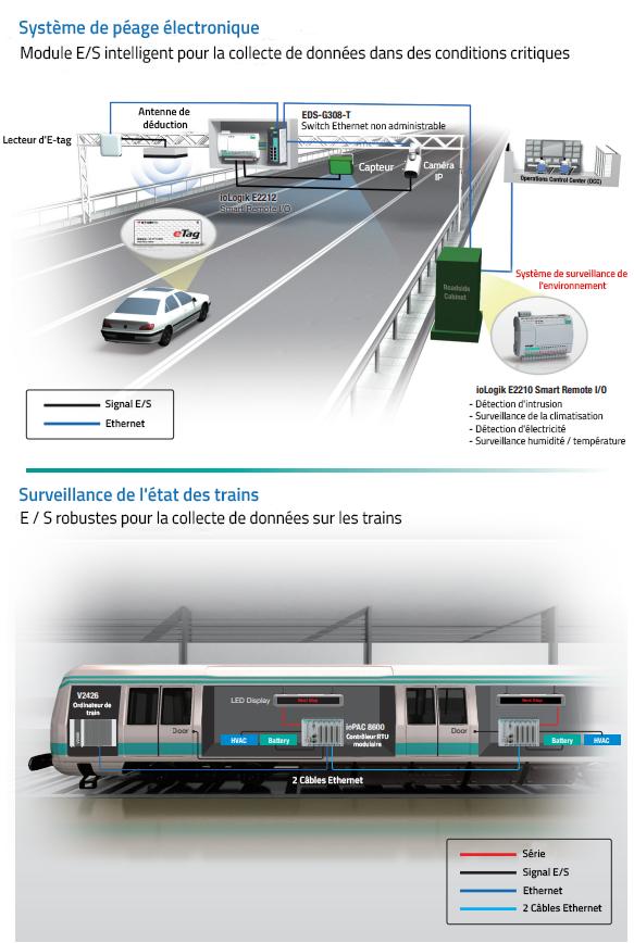 Modules d'Entrées sorties (ES) pour le transport