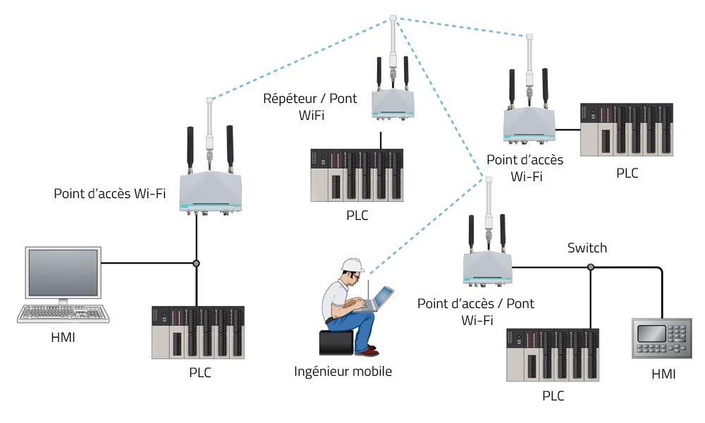 Fonctionnement du point d'accès WiFi industriel